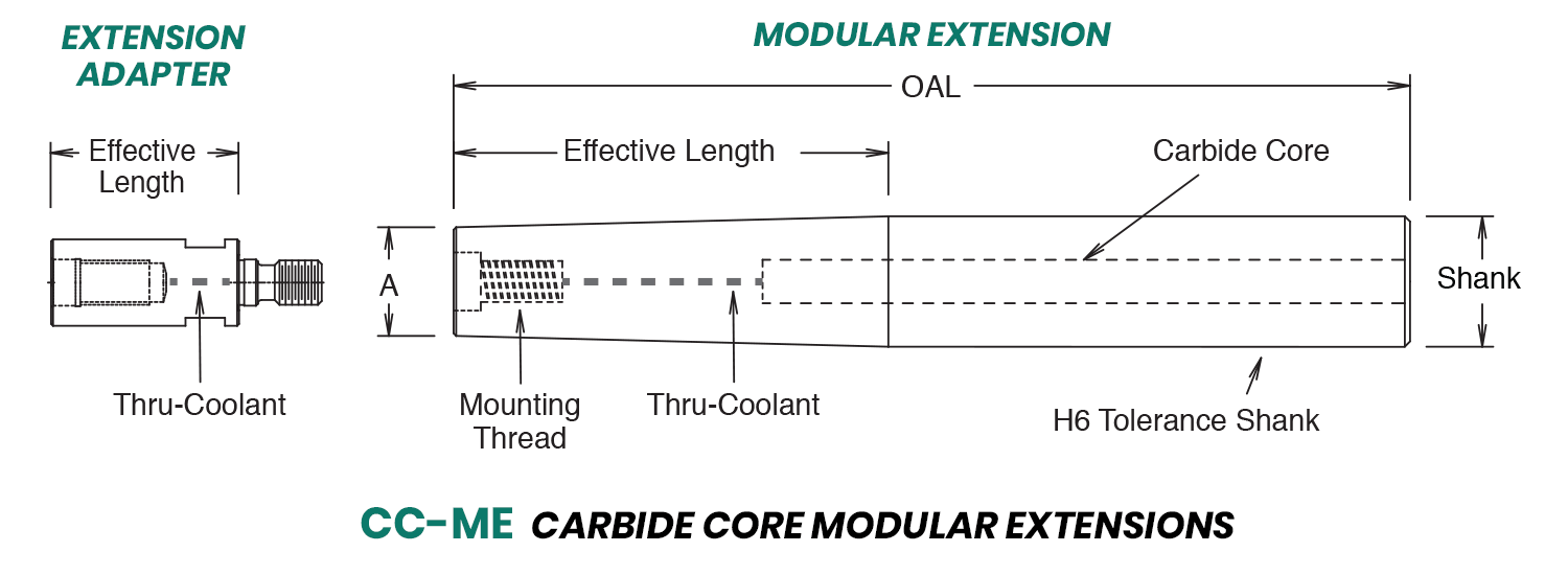 Carbide Core Modular Extensions and Add-On Extensions