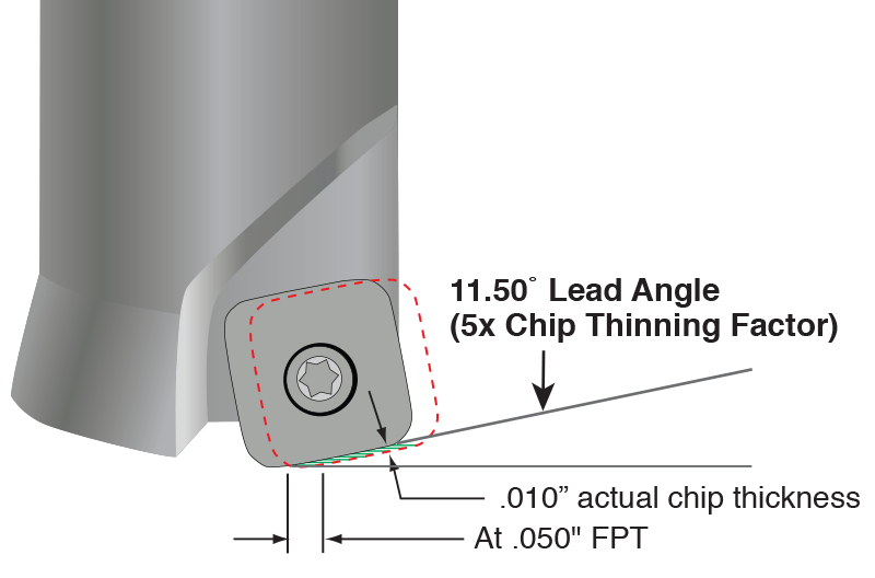 Extreme chip thinning during high-feed milling